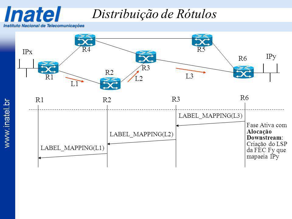 www.inatel.br Distribuição de Rótulos R1 R4 R2 R3 R5 R6 IPx IPy R3 R6 LABEL_MAPPING(L3) Fase Ativa com Alocação Downstream: Criação do LSP da FEC Fy q