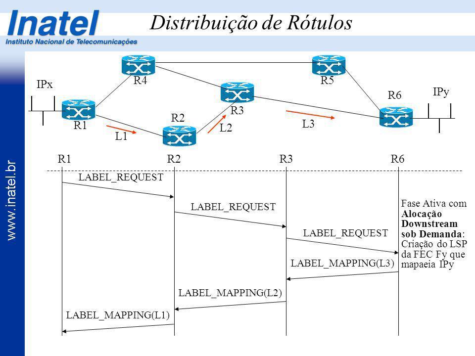 www.inatel.br Distribuição de Rótulos R1 R4 R2 R3 R5 R6 IPx IPy R3R6 LABEL_MAPPING(L3) Fase Ativa com Alocação Downstream sob Demanda: Criação do LSP