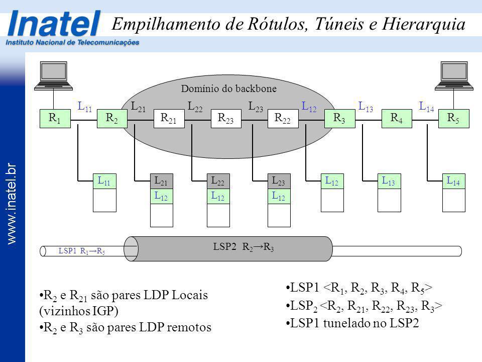 www.inatel.br Empilhamento de Rótulos, Túneis e Hierarquia R1R1 R2R2 R3R3 R4R4 R5R5 R 21 R 22 R 23 L 11 L 21 L 22 L 23 L 13 L 12 L 14 Domínio do backb