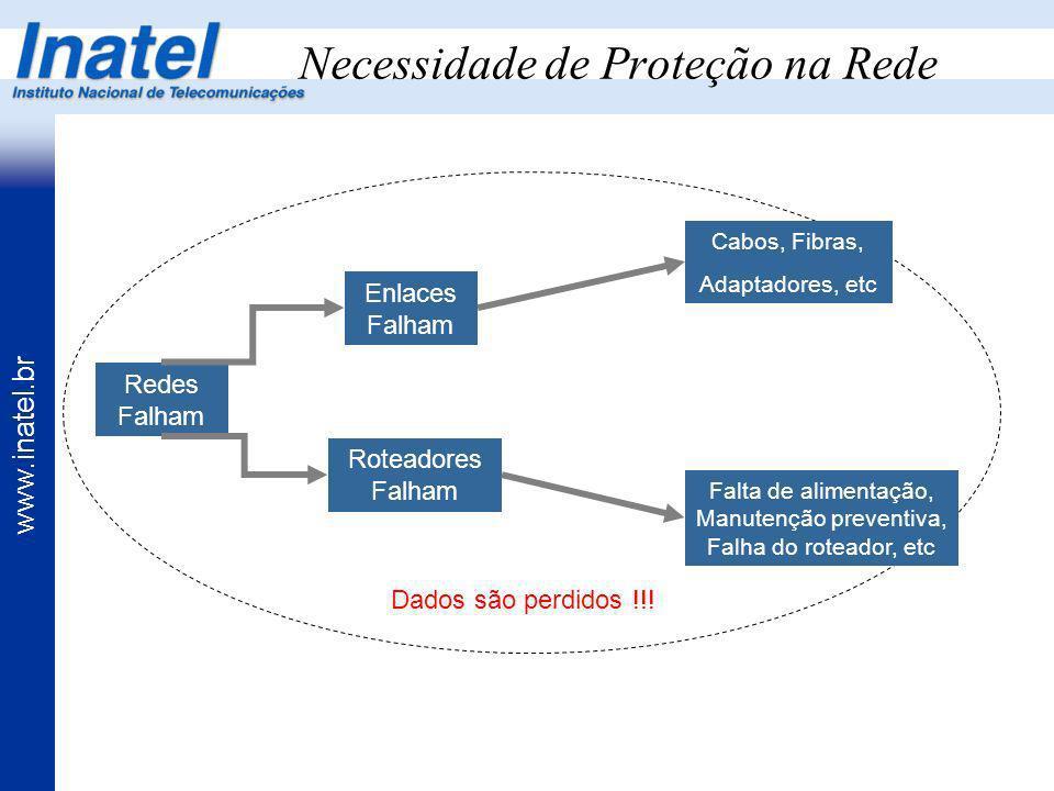 www.inatel.br Necessidade de Proteção na Rede Redes Falham Enlaces Falham Roteadores Falham Cabos, Fibras, Adaptadores, etc Falta de alimentação, Manu