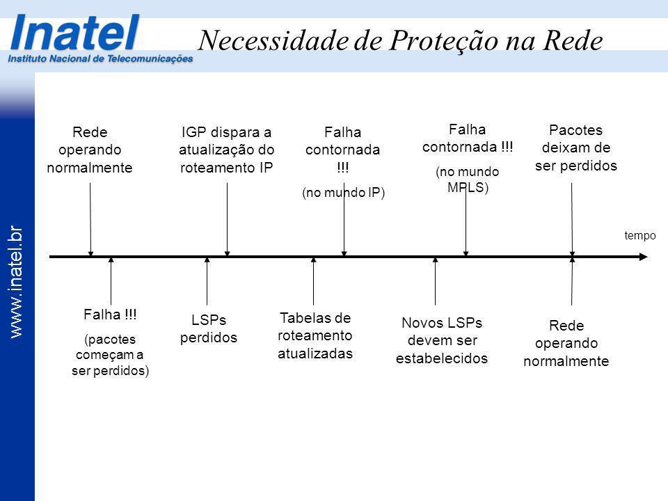 www.inatel.br Necessidade de Proteção na Rede Rede operando normalmente Falha !!! (pacotes começam a ser perdidos) LSPs perdidos IGP dispara a atualiz