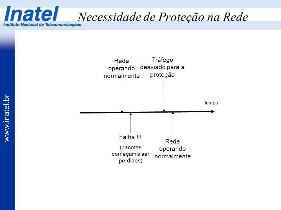 www.inatel.br Necessidade de Proteção na Rede Rede operando normalmente Falha !!! (pacotes começam a ser perdidos) Tráfego desviado para a proteção Re