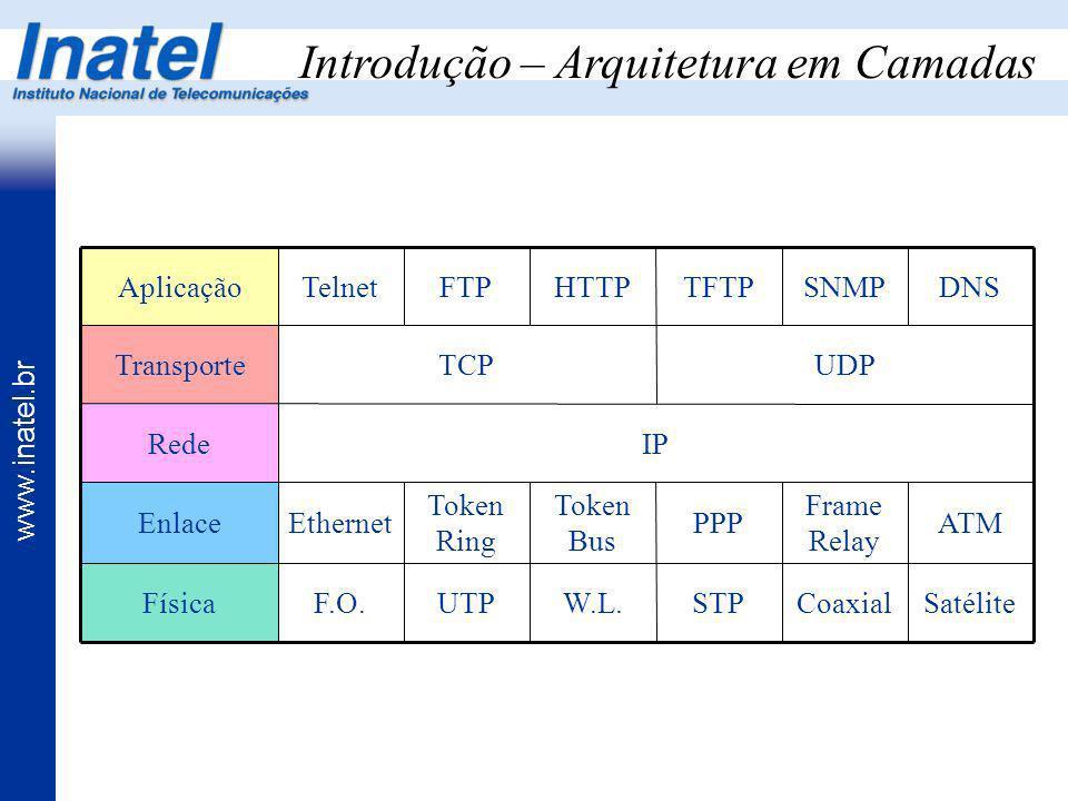 www.inatel.br Introdução – Arquitetura em Camadas SatéliteCoaxialSTPW.L.UTPF.O.Física ATM Frame Relay PPP Token Bus Token Ring EthernetEnlace IPRede U