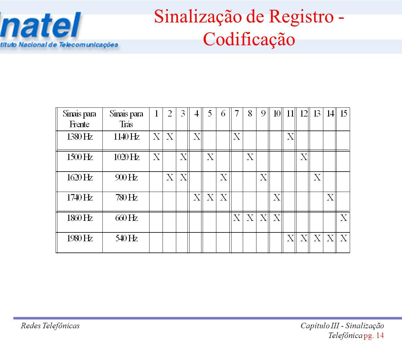 Redes TelefônicasCapítulo III - Sinalização Telefônica pg. 14 Sinalização de Registro - Codificação