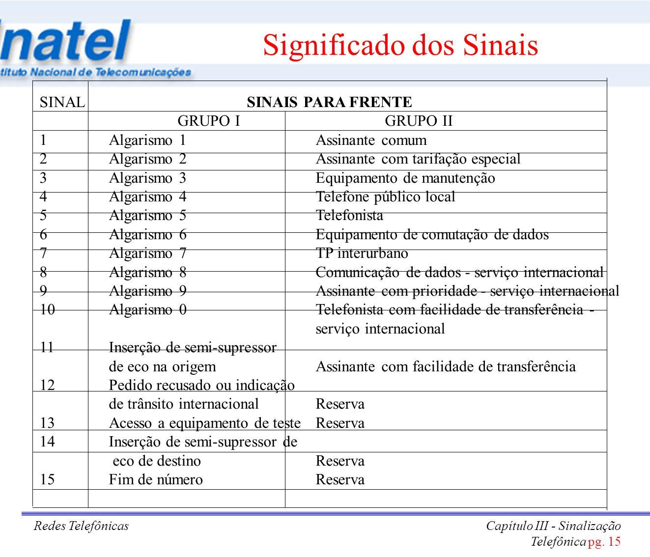 Redes TelefônicasCapítulo III - Sinalização Telefônica pg. 15 Significado dos Sinais SINALSINAIS PARA FRENTE GRUPO IGRUPO II 1Algarismo 1Assinante com