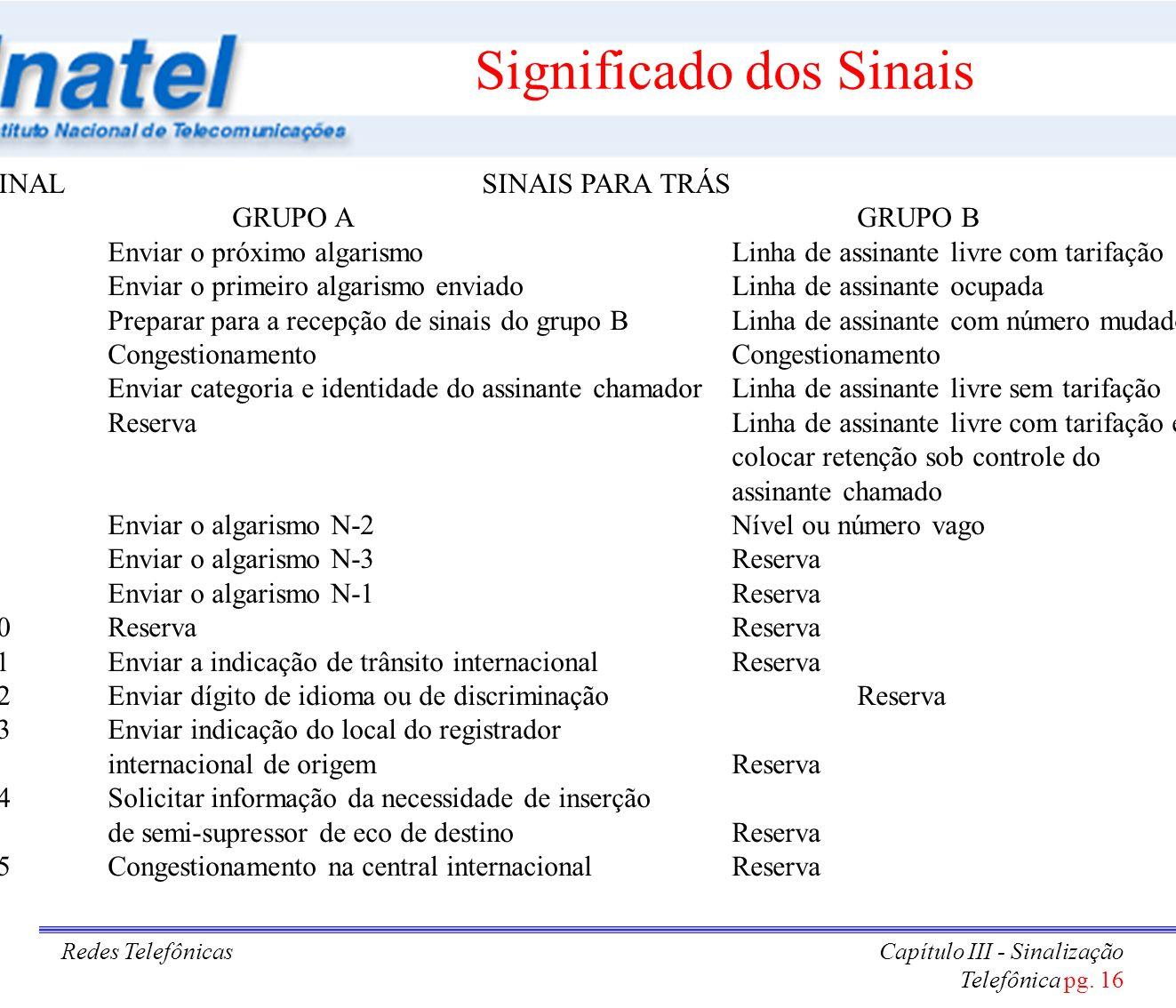 Redes TelefônicasCapítulo III - Sinalização Telefônica pg. 16 Significado dos Sinais SINALSINAIS PARA TRÁS GRUPO AGRUPO B 1Enviar o próximo algarismoL