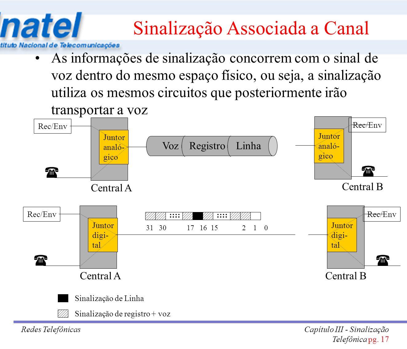 Redes TelefônicasCapítulo III - Sinalização Telefônica pg. 17 Sinalização Associada a Canal As informações de sinalização concorrem com o sinal de voz