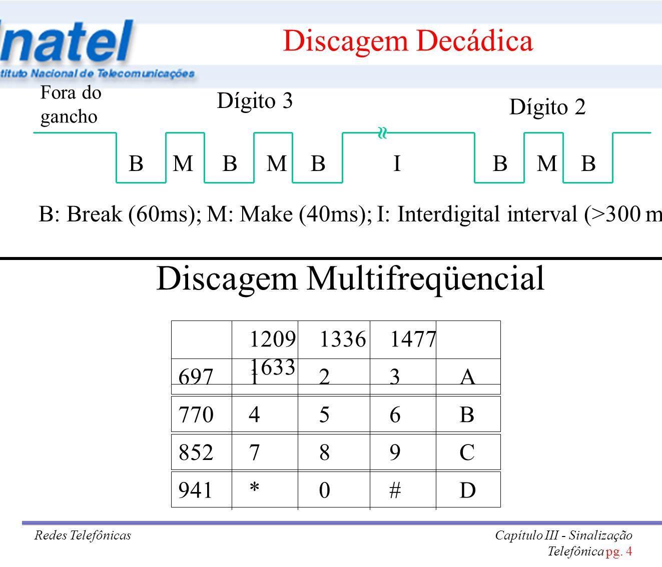 Redes TelefônicasCapítulo III - Sinalização Telefônica pg. 4 Discagem Decádica 120913361477 1633 697123A 770456B 852789C 941*0#D B: Break (60ms); M: M
