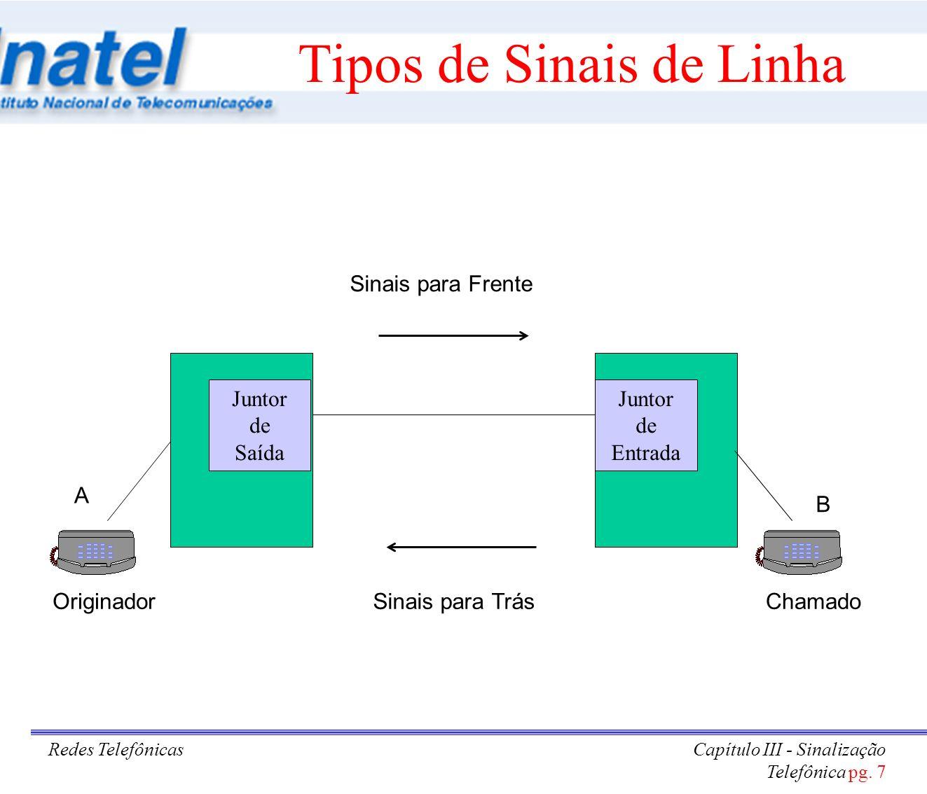 Redes TelefônicasCapítulo III - Sinalização Telefônica pg. 7 Tipos de Sinais de Linha A B Sinais para Frente Sinais para TrásOriginadorChamado Juntor