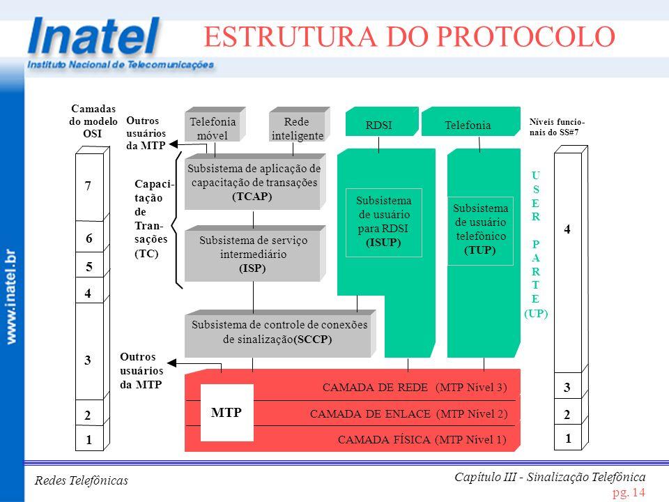 Redes Telefônicas Capítulo III - Sinalização Telefônica pg. 14 ESTRUTURA DO PROTOCOLO