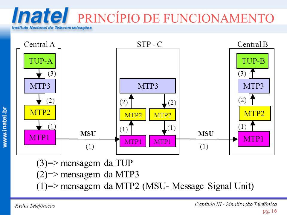 Redes Telefônicas Capítulo III - Sinalização Telefônica pg. 16 PRINCÍPIO DE FUNCIONAMENTO Central A MTP3 Central B MTP3 STP - C MTP2 MTP3 MTP1 MTP2 MT