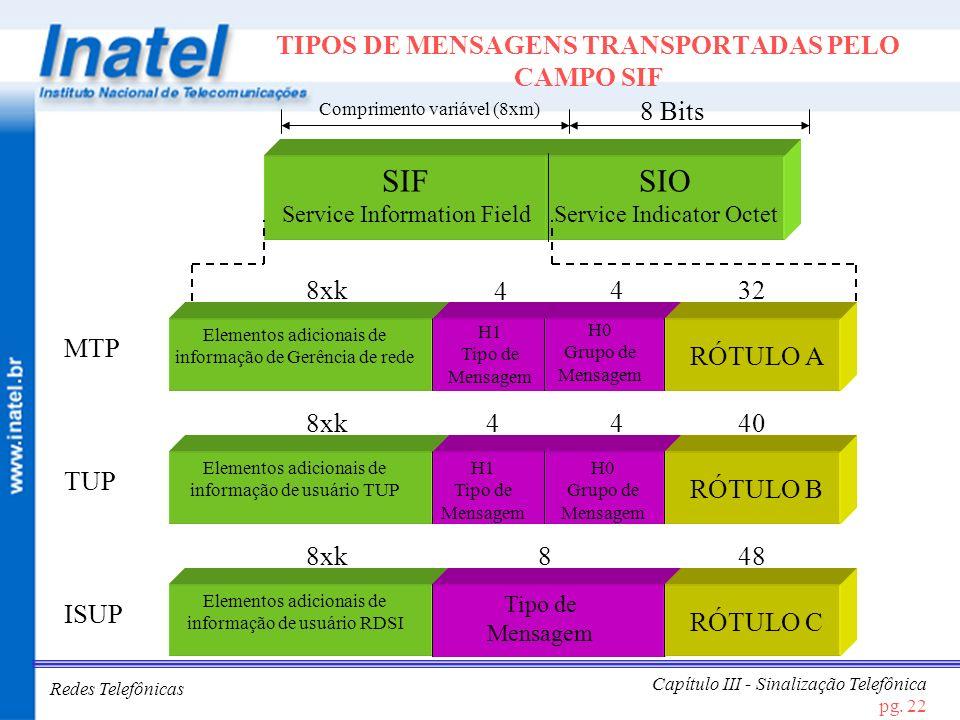 Redes Telefônicas Capítulo III - Sinalização Telefônica pg. 22 TIPOS DE MENSAGENS TRANSPORTADAS PELO CAMPO SIF SIF Service Information Field SIO Servi
