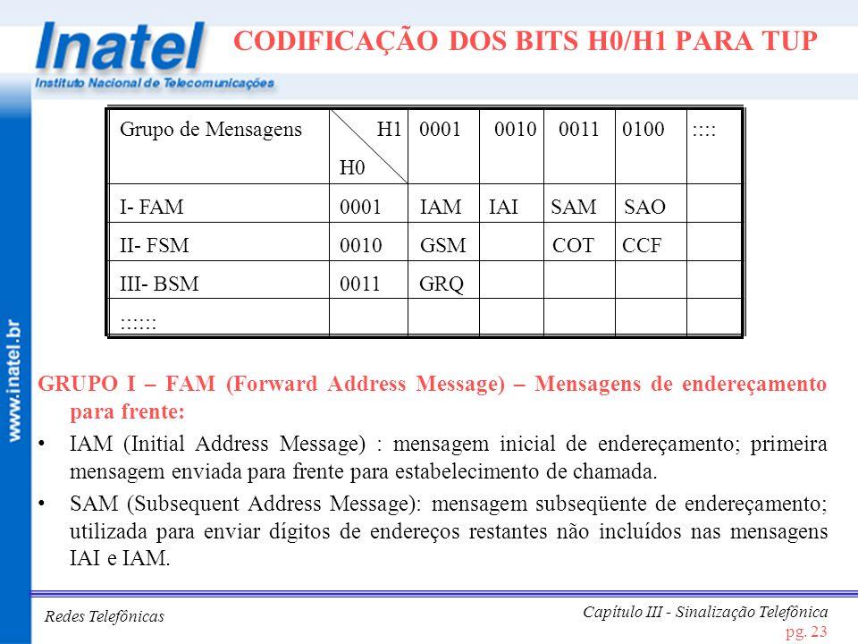 Redes Telefônicas Capítulo III - Sinalização Telefônica pg. 23 CODIFICAÇÃO DOS BITS H0/H1 PARA TUP Grupo de MensagensH1 0001 0010 0011 0100 :::: H0 I-