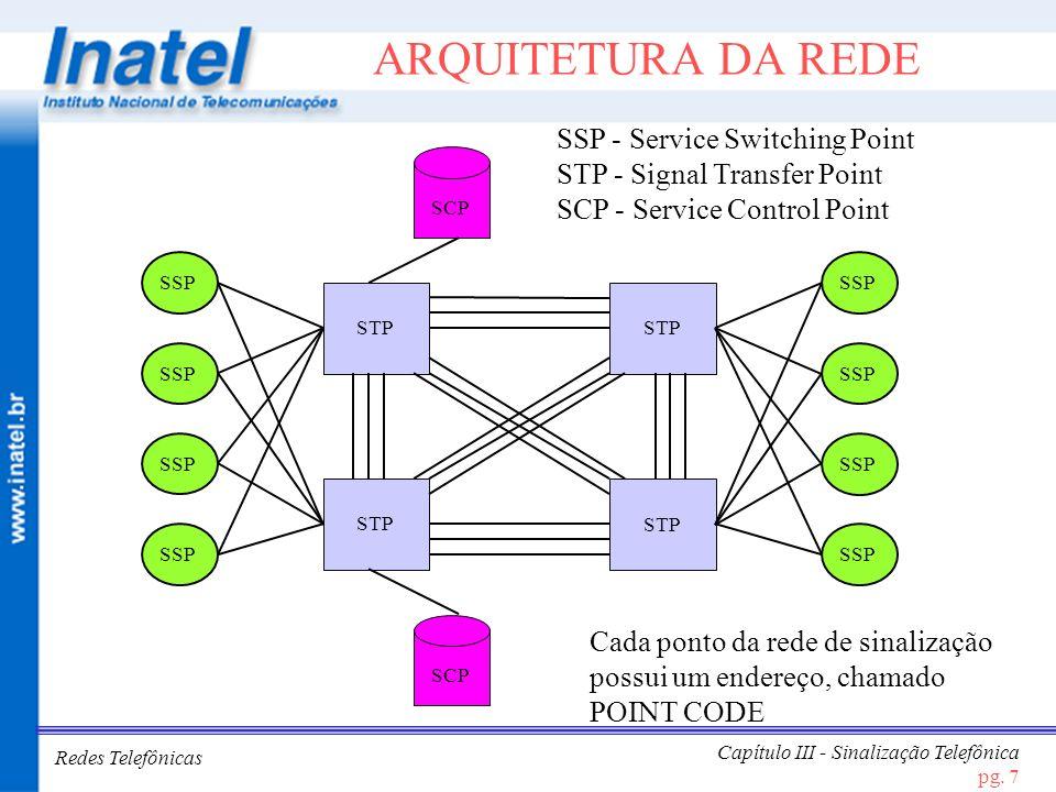 Redes Telefônicas Capítulo III - Sinalização Telefônica pg. 7 ARQUITETURA DA REDE STP SCP STP SCP SSP STP SSP SSP - Service Switching Point STP - Sign