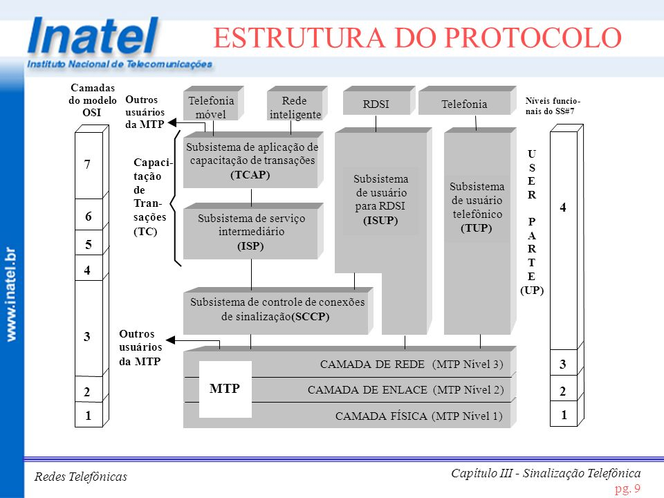 Redes Telefônicas Capítulo III - Sinalização Telefônica pg. 9 ESTRUTURA DO PROTOCOLO