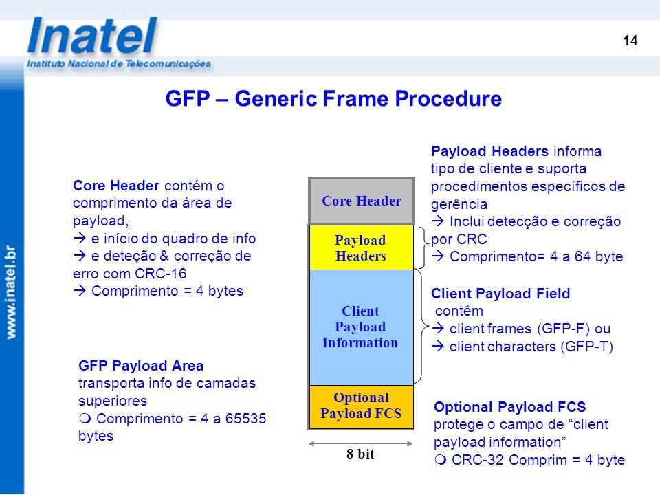 14 8 bit Payload Area Core Header GFP Payload Area transporta info de camadas superiores Comprimento = 4 a 65535 bytes Payload Headers informa tipo de