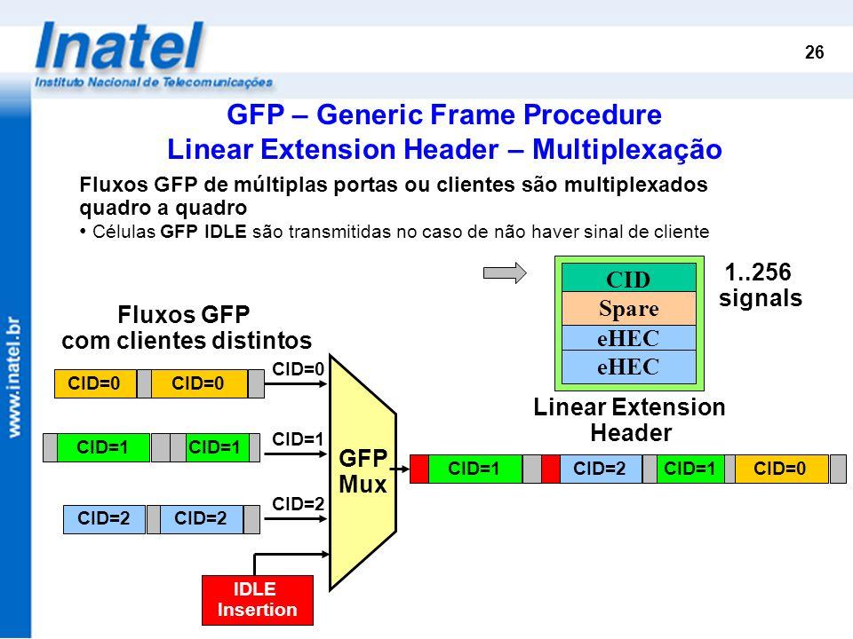 26 Fluxos GFP de múltiplas portas ou clientes são multiplexados quadro a quadro Células GFP IDLE são transmitidas no caso de não haver sinal de client