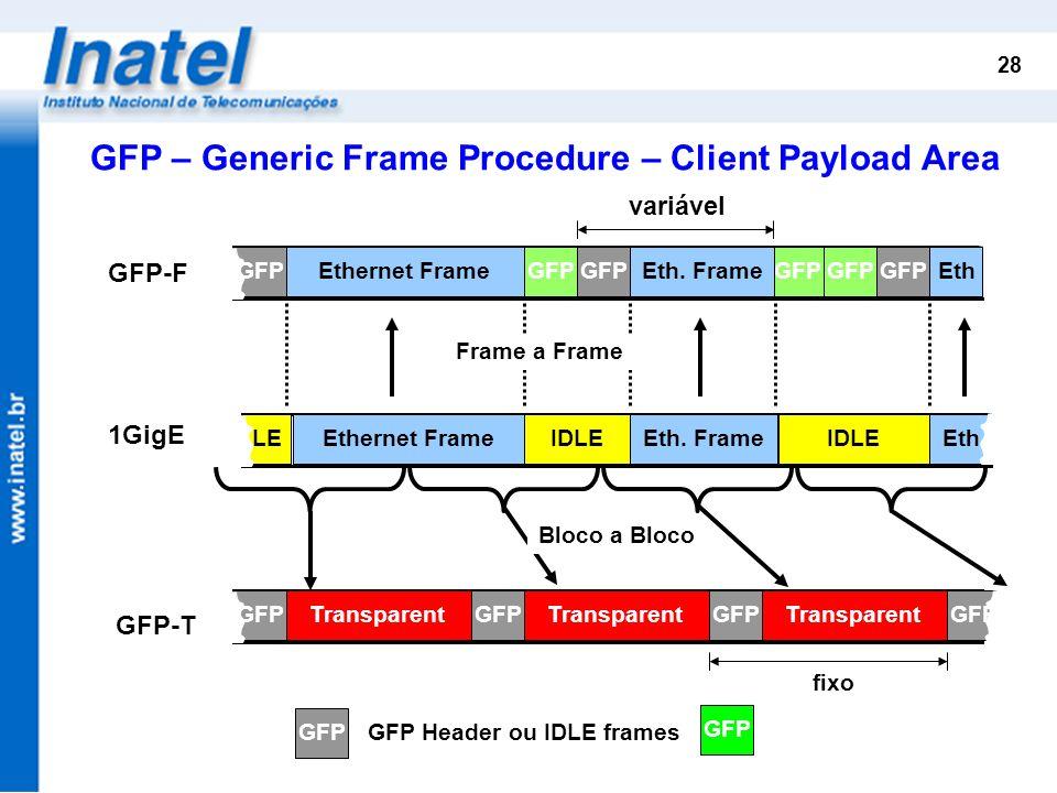 28 GFP-T 1GigE IDLELEEthEth. FrameIDLEEthernet Frame GFP-F Frame a Frame GFP Ethernet FrameGFP EthGFP Eth. FrameTransparentGFPTransparentGFPTransparen