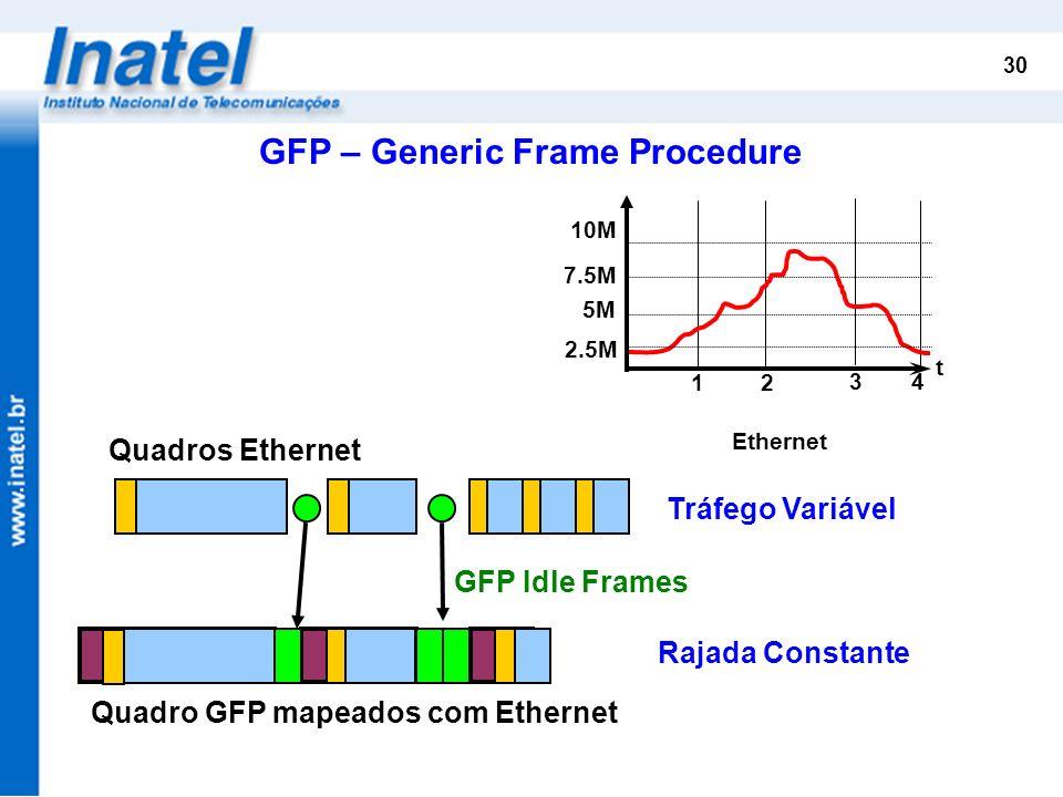 30 5M 7.5M 10M t 12 34 2.5M Ethernet Quadros Ethernet Quadro GFP mapeados com Ethernet GFP – Generic Frame Procedure Tráfego Variável GFP Idle Frames