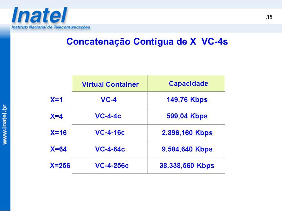 35 Virtual Container Capacidade VC-4 VC-4-4c VC-4-16c VC-4-64c VC-4-256c 149,76 Kbps 599,04 Kbps 2.396,160 Kbps 9.584,640 Kbps 38.338,560 Kbps X=1 X=4