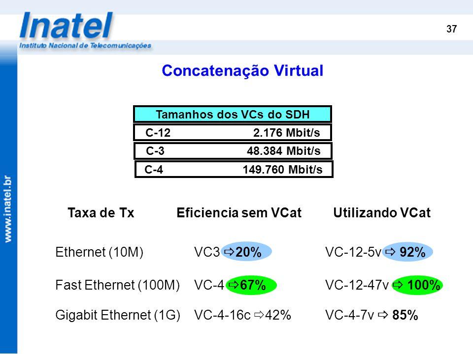 37 Ethernet (10M) VC3 20% VC-12-5v 92% Taxa de Tx Eficiencia sem VCat Utilizando VCat Fast Ethernet (100M) VC-4 67% VC-12-47v 100% Gigabit Ethernet (1