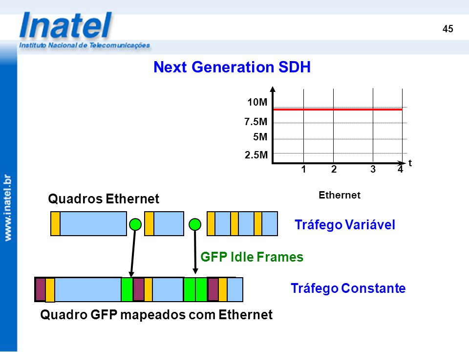 45 5M 7.5M 10M t 12 34 2.5M Ethernet Quadros Ethernet Quadro GFP mapeados com Ethernet Next Generation SDH Tráfego Variável GFP Idle Frames Tráfego Co