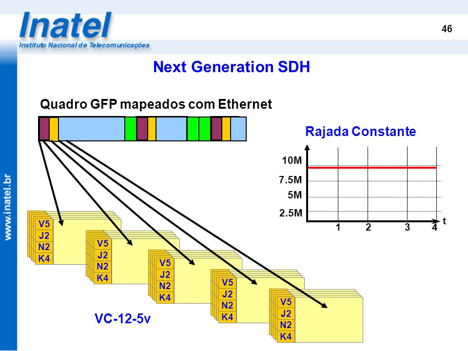 46 Quadro GFP mapeados com Ethernet Rajada Constante 5M 7.5M 10M t 12 34 2.5M VC-12-5v K4 N2 J2 V5 K4 N2 J2 V5 K4 N2 J2 V5 K4 N2 J2 V5 K4 N2 J2 V5 K4