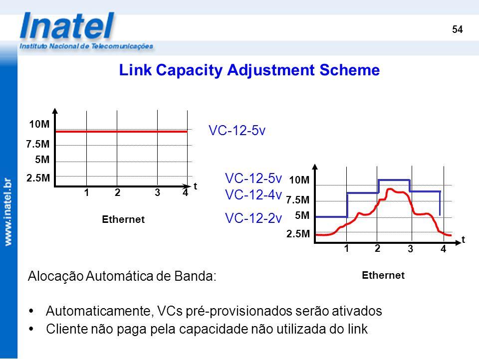 54 Alocação Automática de Banda: Automaticamente, VCs pré-provisionados serão ativados Cliente não paga pela capacidade não utilizada do link Link Cap