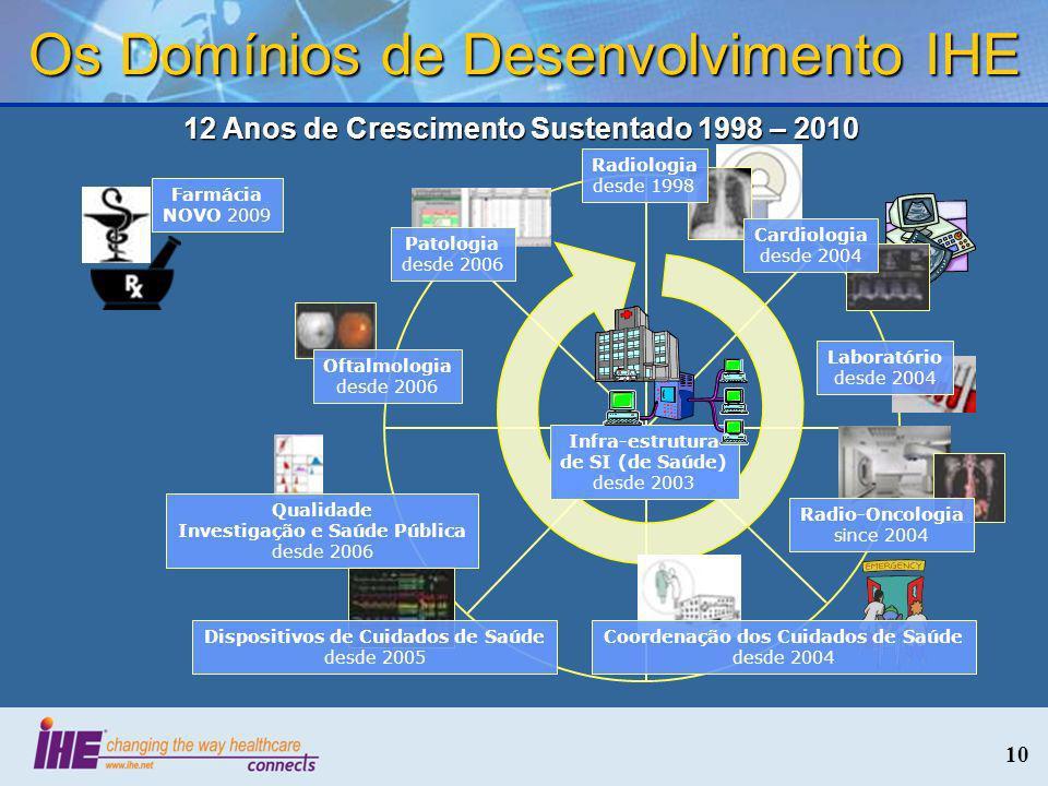 10 12 Anos de Crescimento Sustentado 1998 – 2010 Os Domínios de Desenvolvimento IHE Farmácia NOVO 2009 Patologia desde 2006 Radio-Oncologia since 2004