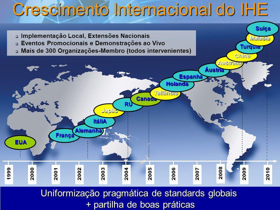 11 Crescimento Internacional do IHE França Implementação Local, Extensões Nacionais Eventos Promocionais e Demonstrações ao Vivo Mais de 300 Organizaç