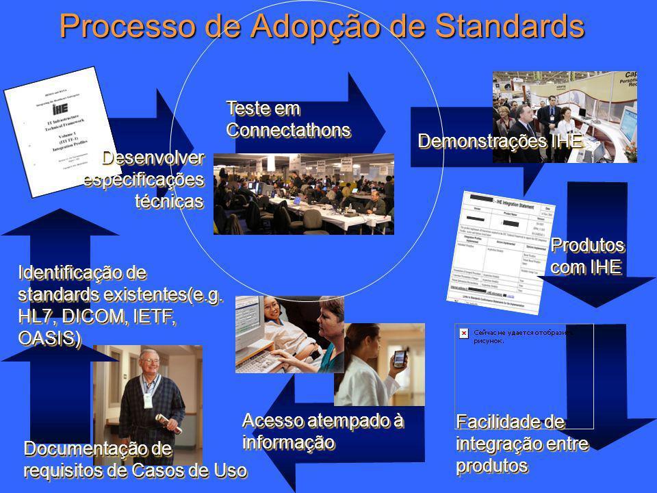 19 Processo de Adopção de Standards Documentação de requisitos de Casos de Uso Identificação de standards existentes(e.g. HL7, DICOM, IETF, OASIS) Des
