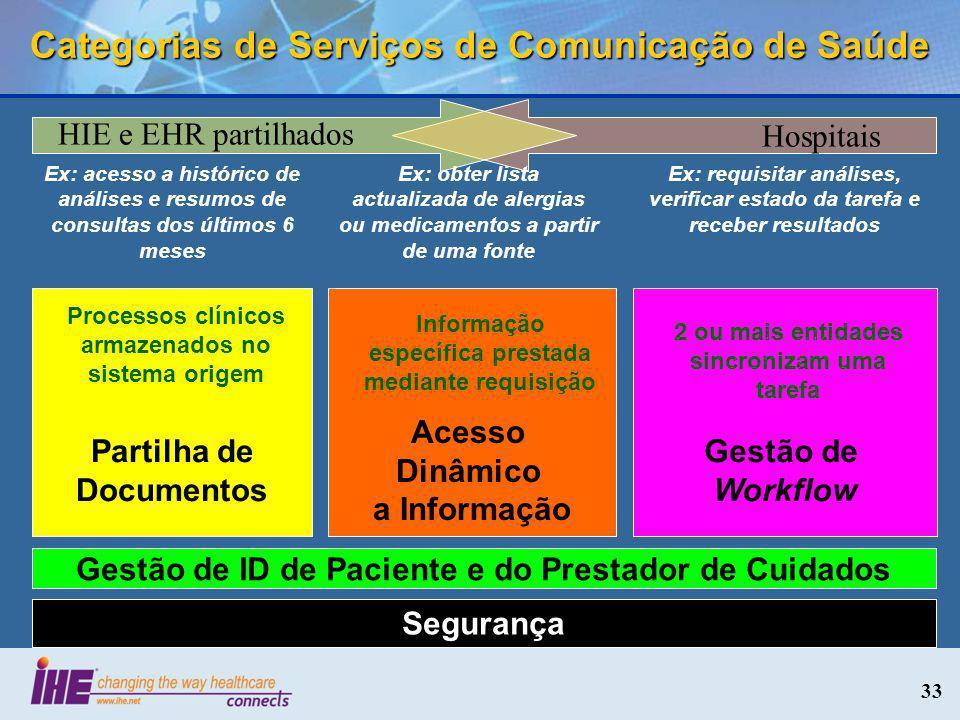33 Categorias de Serviços de Comunicação de Saúde Segurança Partilha de Documentos Gestão de ID de Paciente e do Prestador de Cuidados Acesso Dinâmico