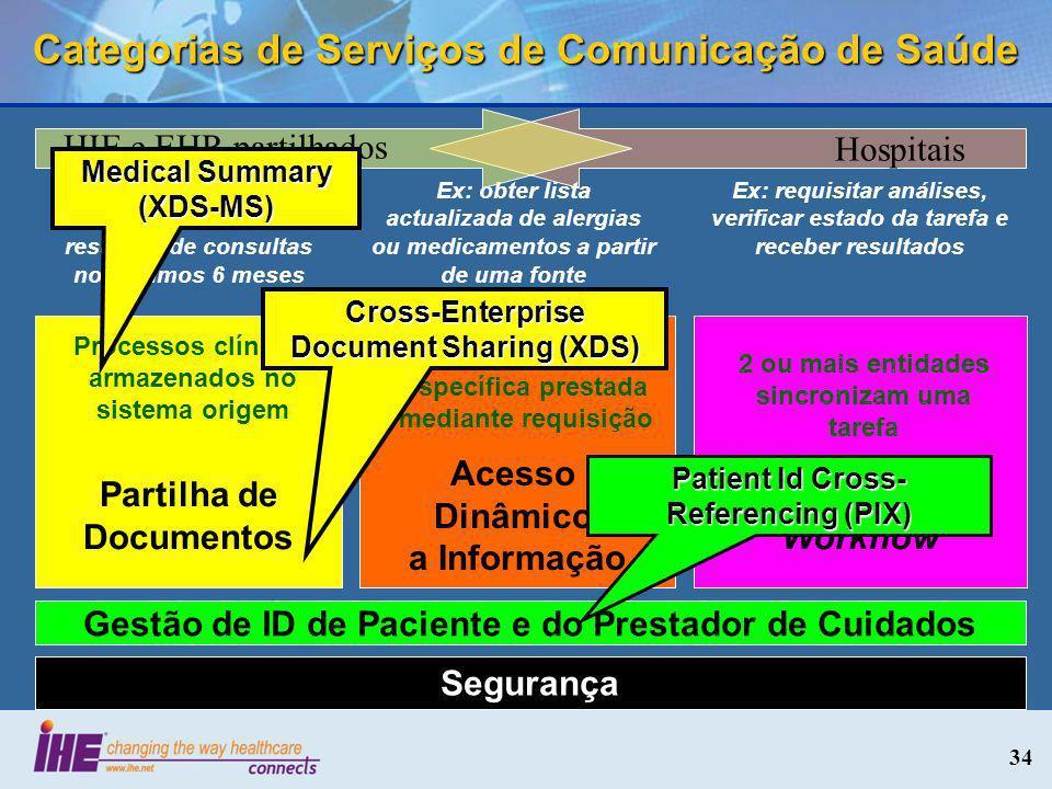 34 Categorias de Serviços de Comunicação de Saúde Segurança Partilha de Documentos Gestão de ID de Paciente e do Prestador de Cuidados Acesso Dinâmico