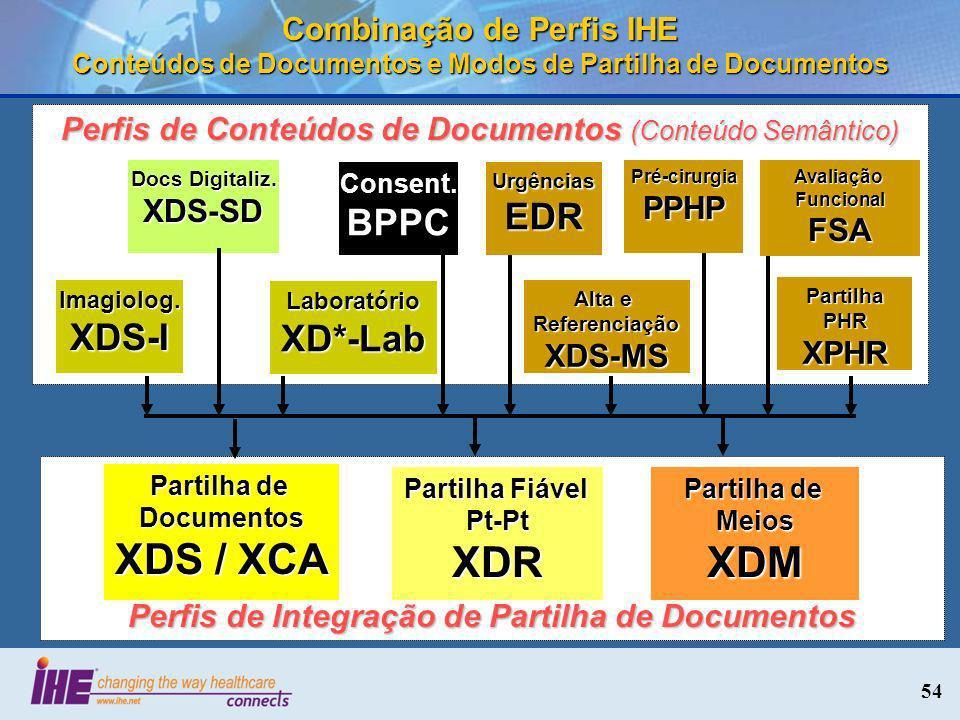 54 Combinação de Perfis IHE Conteúdos de Documentos e Modos de Partilha de Documentos Perfis de Integração de Partilha de Documentos Partilha de Docum