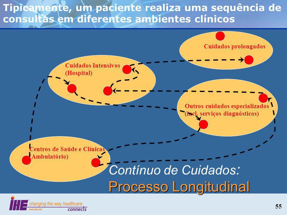 55 Cuidados Intensivos (Hospital) Centros de Saúde e Clínicas (Ambulatório) Cuidados prolongados Outros cuidados especializados (incl. serviços diagnó