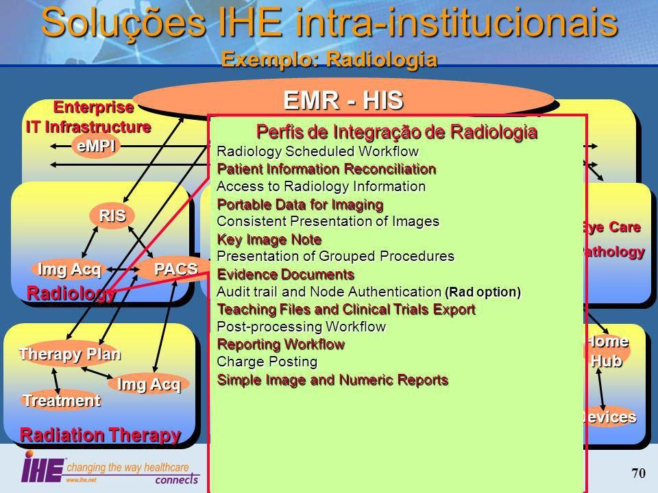 70 Soluções IHE intra-institucionais Exemplo: Radiologia eMPI User Auth Enterprise IT Infrastructure Enterprise IT Infrastructure Laboratory LIS Auto