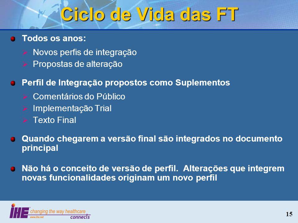 Ciclo de Vida das FT Todos os anos: Novos perfis de integração Propostas de alteração Perfil de Integração propostos como Suplementos Comentários do P