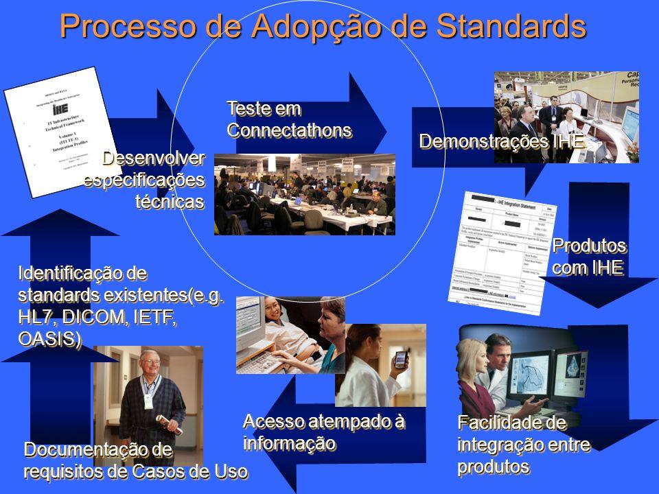 16 Processo de Adopção de Standards Documentação de requisitos de Casos de Uso Identificação de standards existentes(e.g. HL7, DICOM, IETF, OASIS) Des