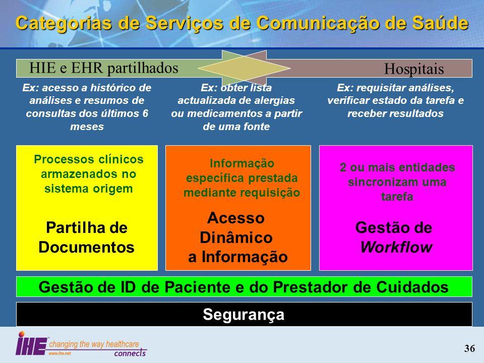 36 Categorias de Serviços de Comunicação de Saúde Segurança Partilha de Documentos Gestão de ID de Paciente e do Prestador de Cuidados Acesso Dinâmico