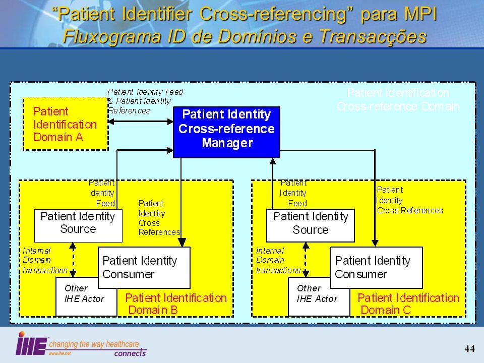 44 Patient Identifier Cross-referencing para MPI Fluxograma ID de Domínios e Transacções