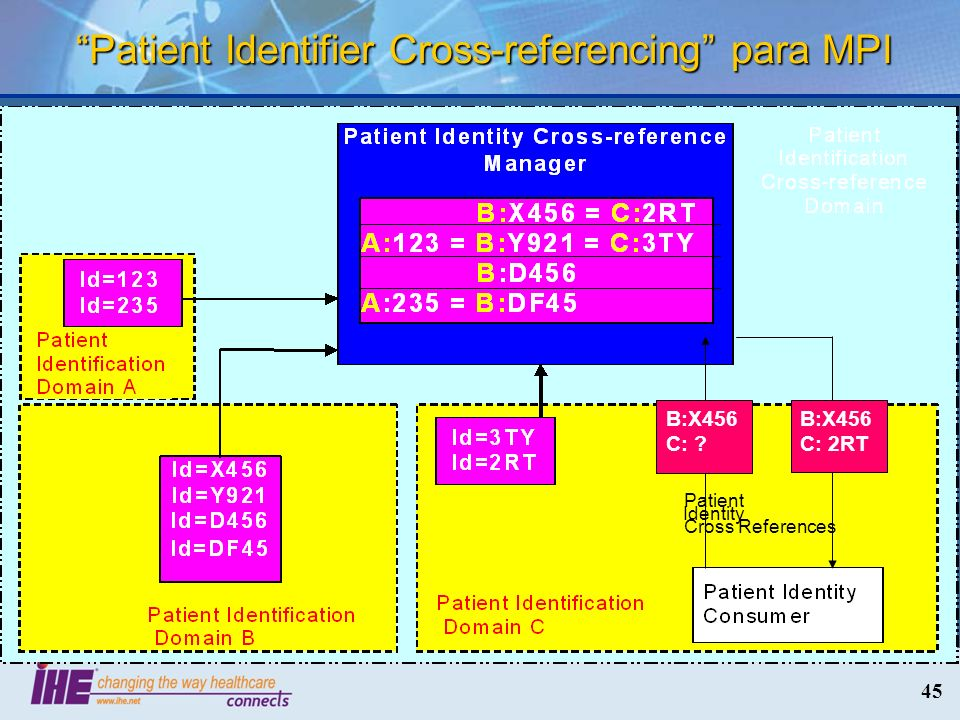 45 Patient Identifier Cross-referencing para MPI B:X456 C: 2RT Identity Patient Cross References B:X456 C: