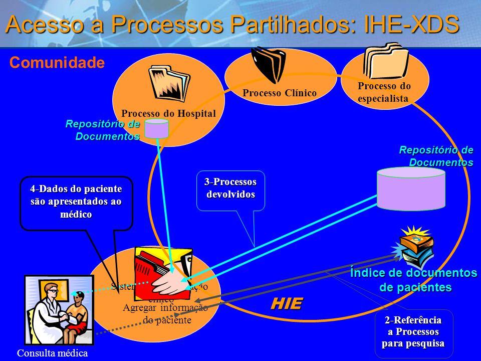 49 Comunidade Consulta médica Sistema de informação clínco Agregar informação do paciente 4-Dados do paciente são apresentados ao médico HIE Processo