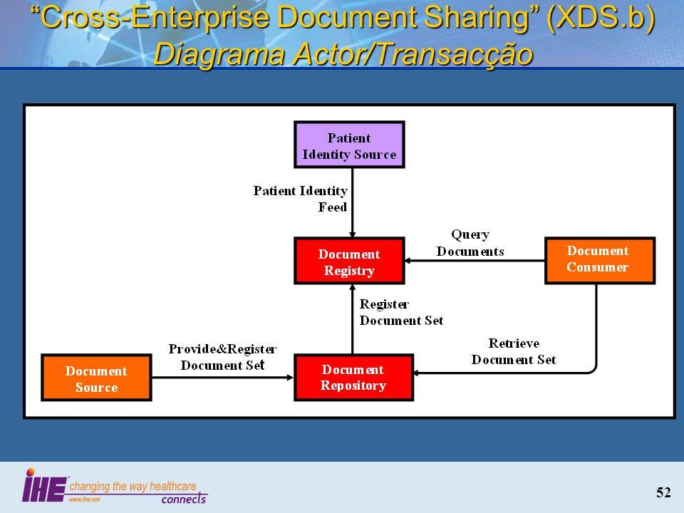 52 Cross-Enterprise Document Sharing (XDS.b) Diagrama Actor/Transacção