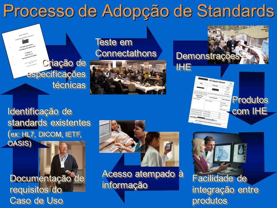 6 Processo de Adopção de Standards Documentação de requisitos do Caso de Uso Identificação de standards existentes ( ex: HL7, DICOM, IETF, OASIS) Cria