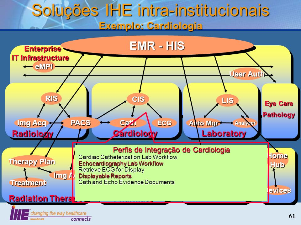 61 Soluções IHE intra-institucionais Exemplo: Cardiologia eMPI User Auth Enterprise IT Infrastructure Enterprise IT Infrastructure Laboratory LIS Auto Mgr Analyzer EMR - HIS Cardiology CIS CathECG Radiology RIS PACS Img Acq Eye Care Pathology Radiation Therapy Therapy Plan Img Acq Treatment Intensive Care Unit Nursing Station Devices Devices Home Hub Devices Pharmacy Established Feb 2009 Perfis de Integração de Cardiologia Cardiac Catheterization Lab Workflow Echocardiography Lab Workflow Retrieve ECG for Display Displayable Reports Cath and Echo Evidence Documents