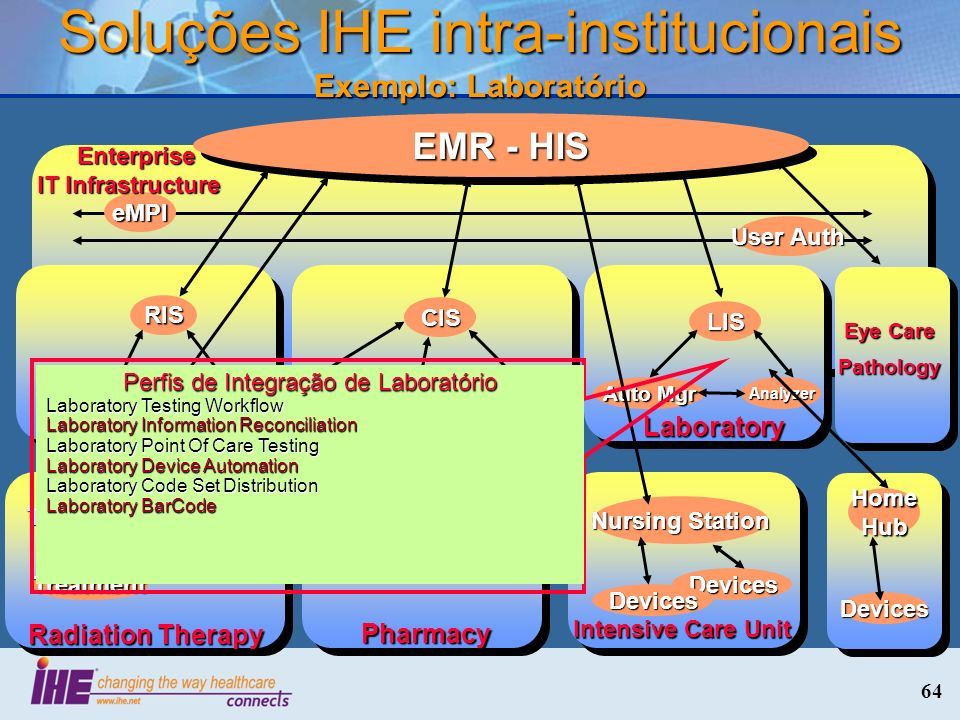 64 Soluções IHE intra-institucionais Exemplo: Laboratório eMPI User Auth Enterprise IT Infrastructure Enterprise IT Infrastructure Laboratory LIS Auto Mgr Analyzer EMR - HIS Cardiology CIS CathECG Radiology RIS PACS Img Acq Eye Care Pathology Radiation Therapy Therapy Plan Img Acq Treatment Intensive Care Unit Nursing Station Devices Devices Home Hub Devices Pharmacy Established Feb 2009 Perfis de Integração de Laboratório Laboratory Testing Workflow Laboratory Information Reconciliation Laboratory Point Of Care Testing Laboratory Device Automation Laboratory Code Set Distribution Laboratory BarCode