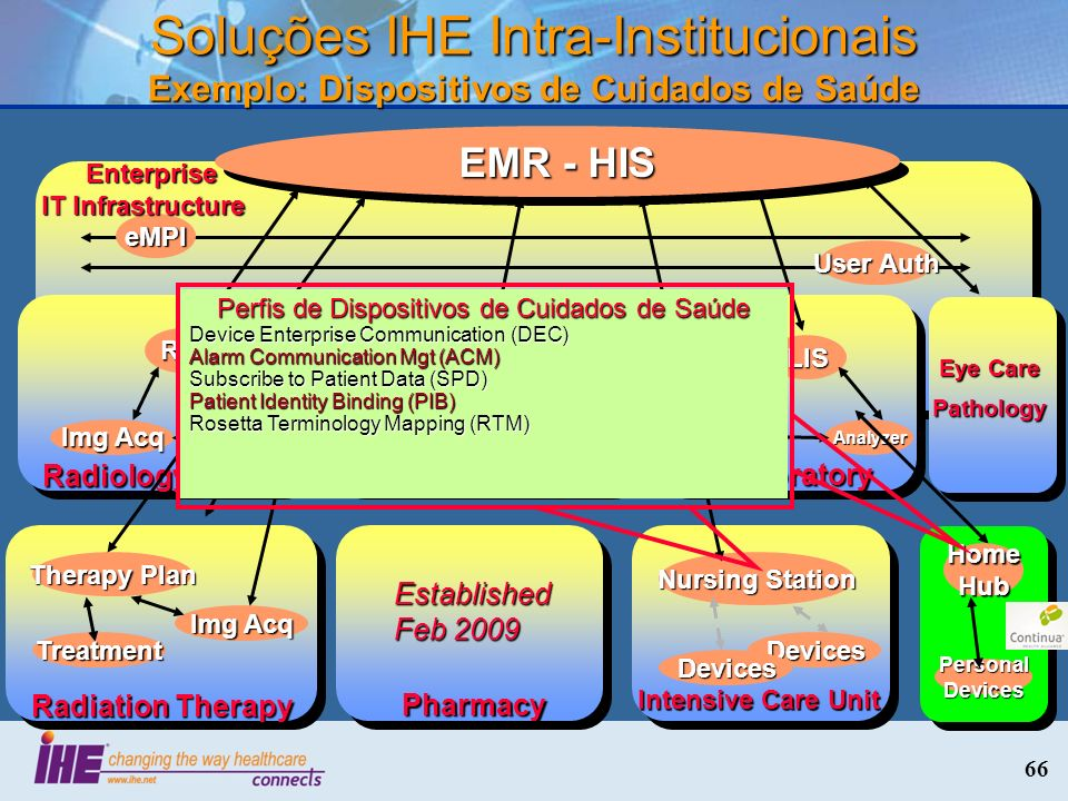 66 Soluções IHE Intra-Institucionais Exemplo: Dispositivos de Cuidados de Saúde eMPI User Auth Enterprise IT Infrastructure Enterprise IT Infrastructure Laboratory LIS Auto Mgr Analyzer EMR - HIS Cardiology CIS CathECG Radiology RIS PACS Img Acq Eye Care Pathology Radiation Therapy Therapy Plan Img Acq Treatment Intensive Care Unit Nursing Station Devices Devices Home Hub Personal Devices Pharmacy Established Feb 2009 Perfis de Dispositivos de Cuidados de Saúde Device Enterprise Communication (DEC) Alarm Communication Mgt (ACM) Subscribe to Patient Data (SPD) Patient Identity Binding (PIB) Rosetta Terminology Mapping (RTM)