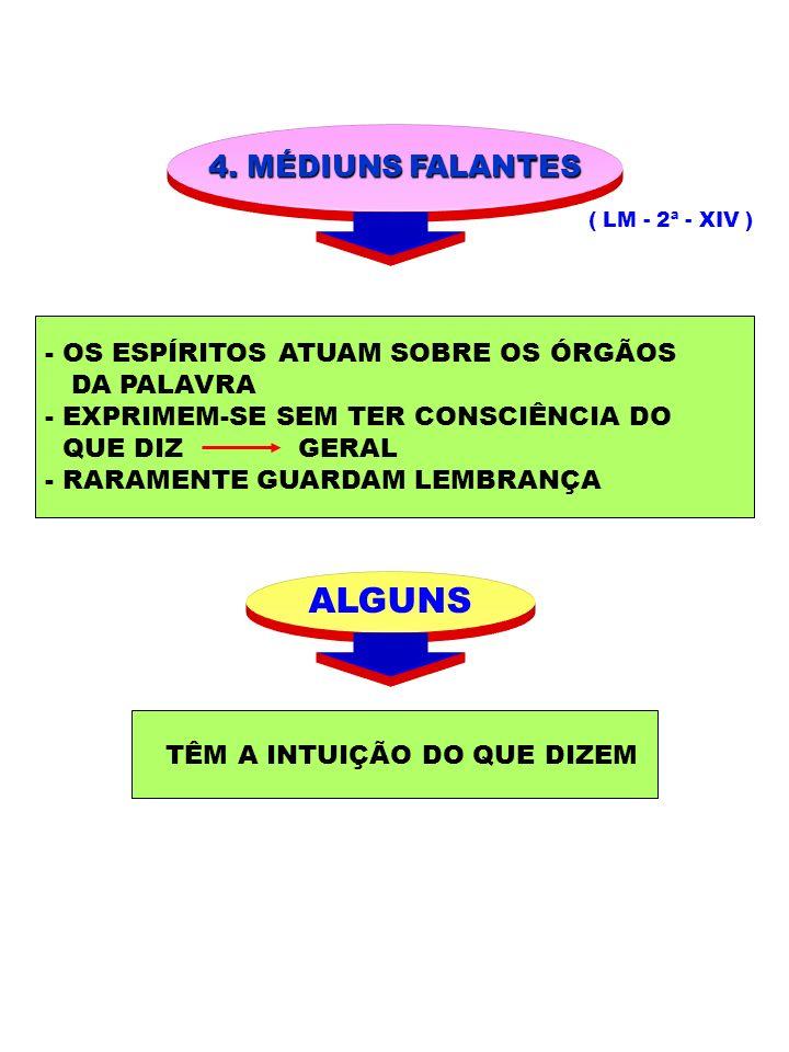 4. MÉDIUNS FALANTES ( LM - 2ª - XIV ) - OS ESPÍRITOS ATUAM SOBRE OS ÓRGÃOS DA PALAVRA - EXPRIMEM-SE SEM TER CONSCIÊNCIA DO QUE DIZ GERAL - RARAMENTE G