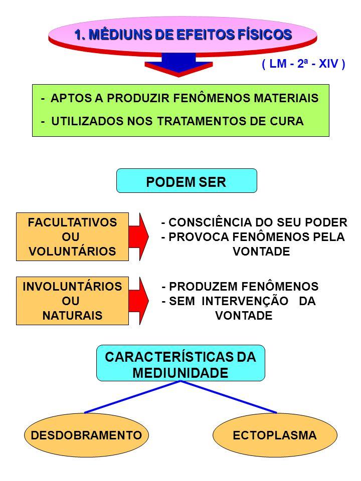 1. MÉDIUNS DE EFEITOS FÍSICOS ( LM - 2ª - XIV ) - APTOS A PRODUZIR FENÔMENOS MATERIAIS - UTILIZADOS NOS TRATAMENTOS DE CURA FACULTATIVOS OU VOLUNTÁRIO