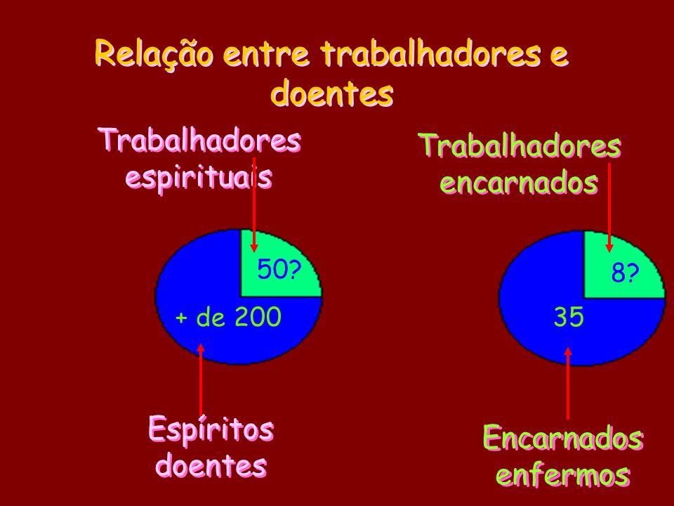 Relação entre trabalhadores e doentes Trabalhadores encarnados Encarnados enfermos Trabalhadores espirituais Espíritos doentes + de 20035 50? 8?